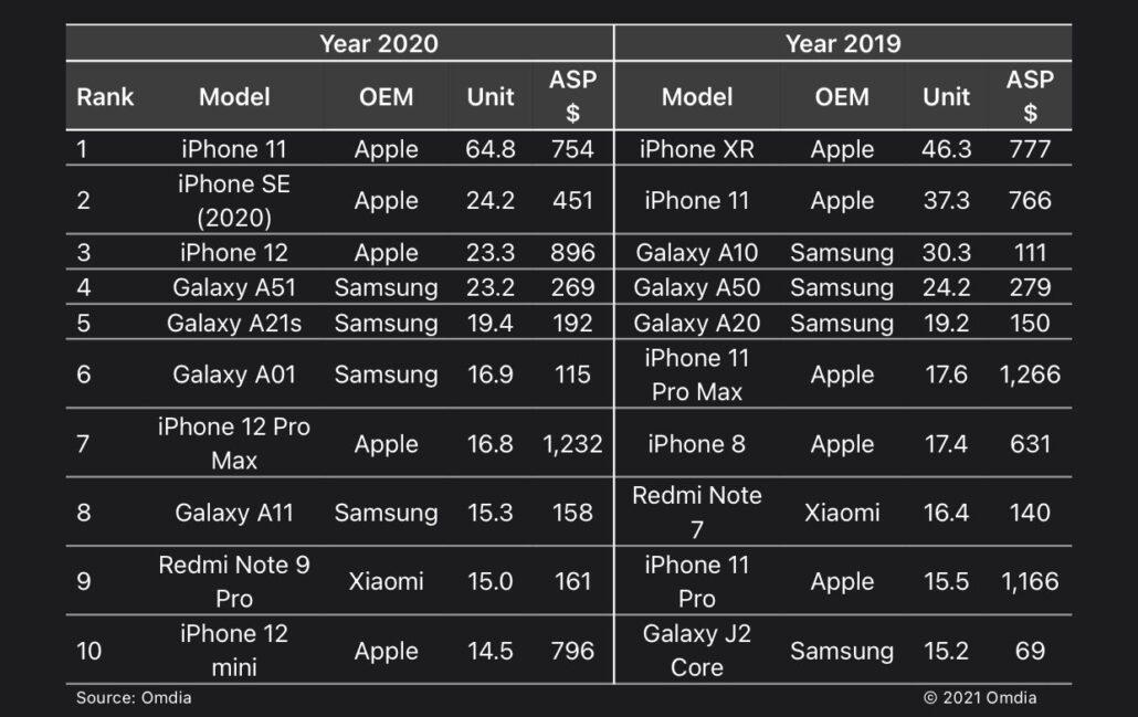 پرفروش ترین گوشی سال ۲۰۲۰
