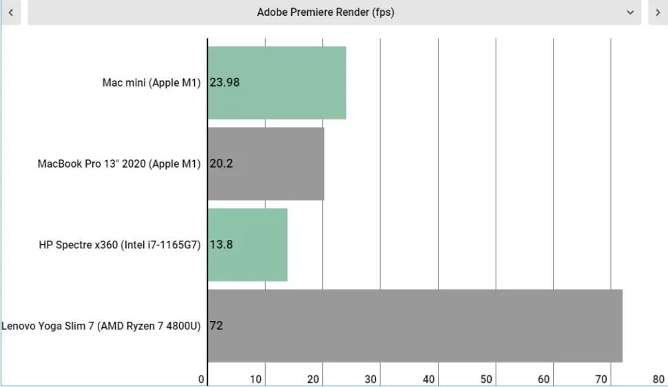 مقایسه چهار لپ تاپ در Adobe Premier Render (فریم بر ثانیه)
