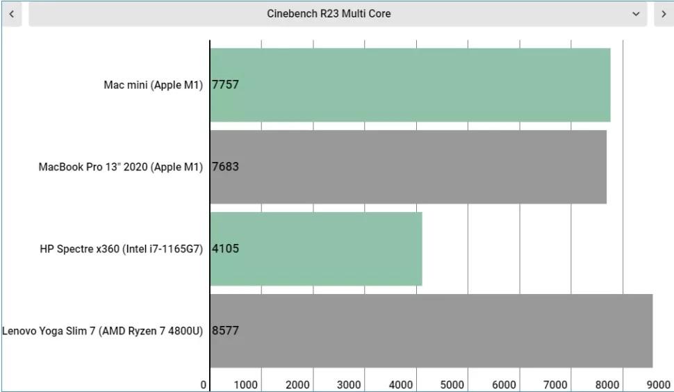 مقایسه چهار لپ تاپ در عملکرد چند هسته ای در Cinebench R23