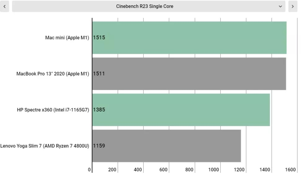 مقایسه چهار لپ تاپ در عملکرد تک هسته ای در Cinebench R23
