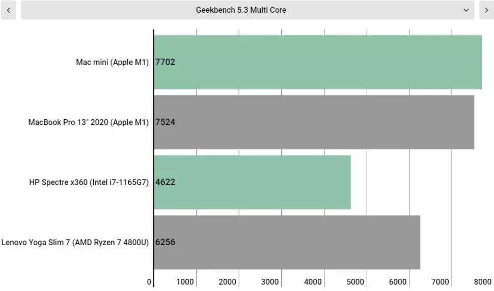مقایسه چهار لپ تاپ در عملکرد چند هسته ای Geekbench 5.3