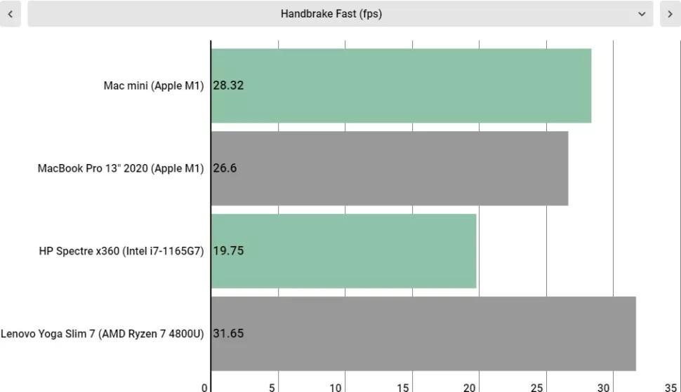 مقایسه چهار لپ تاپ در Handbrake Fast (فریم بر ثانیه)