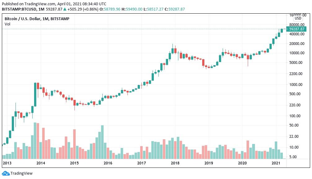 چارت ماهانه BTC/USDT