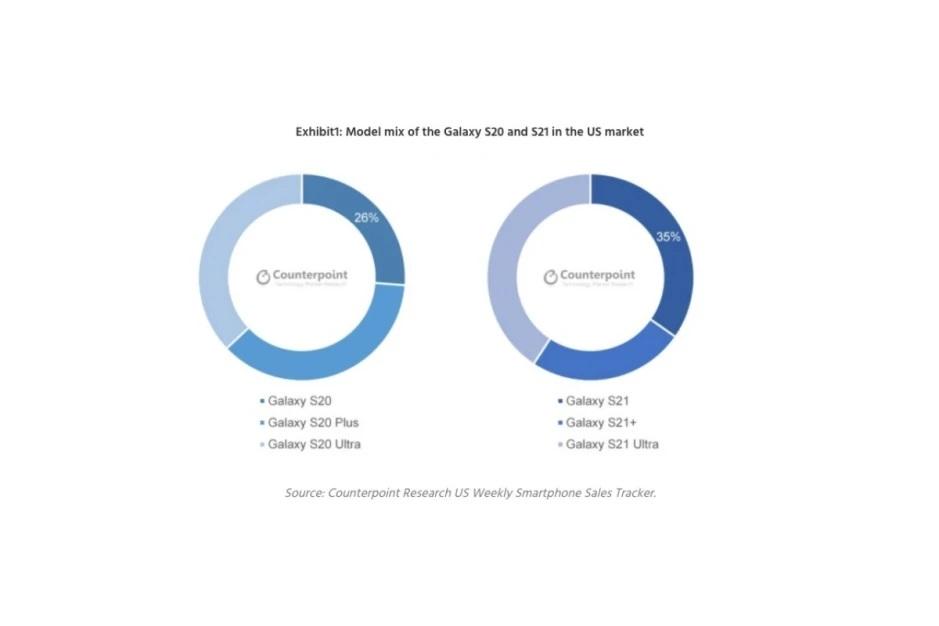 محبوبیت دو برابری سری گلکسی اس ۲۱ سامسونگ