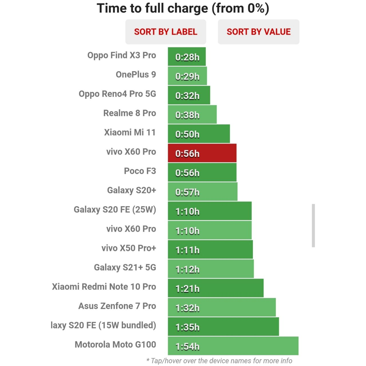 زمان تکمیل شارژ ویوو X60 Pro
