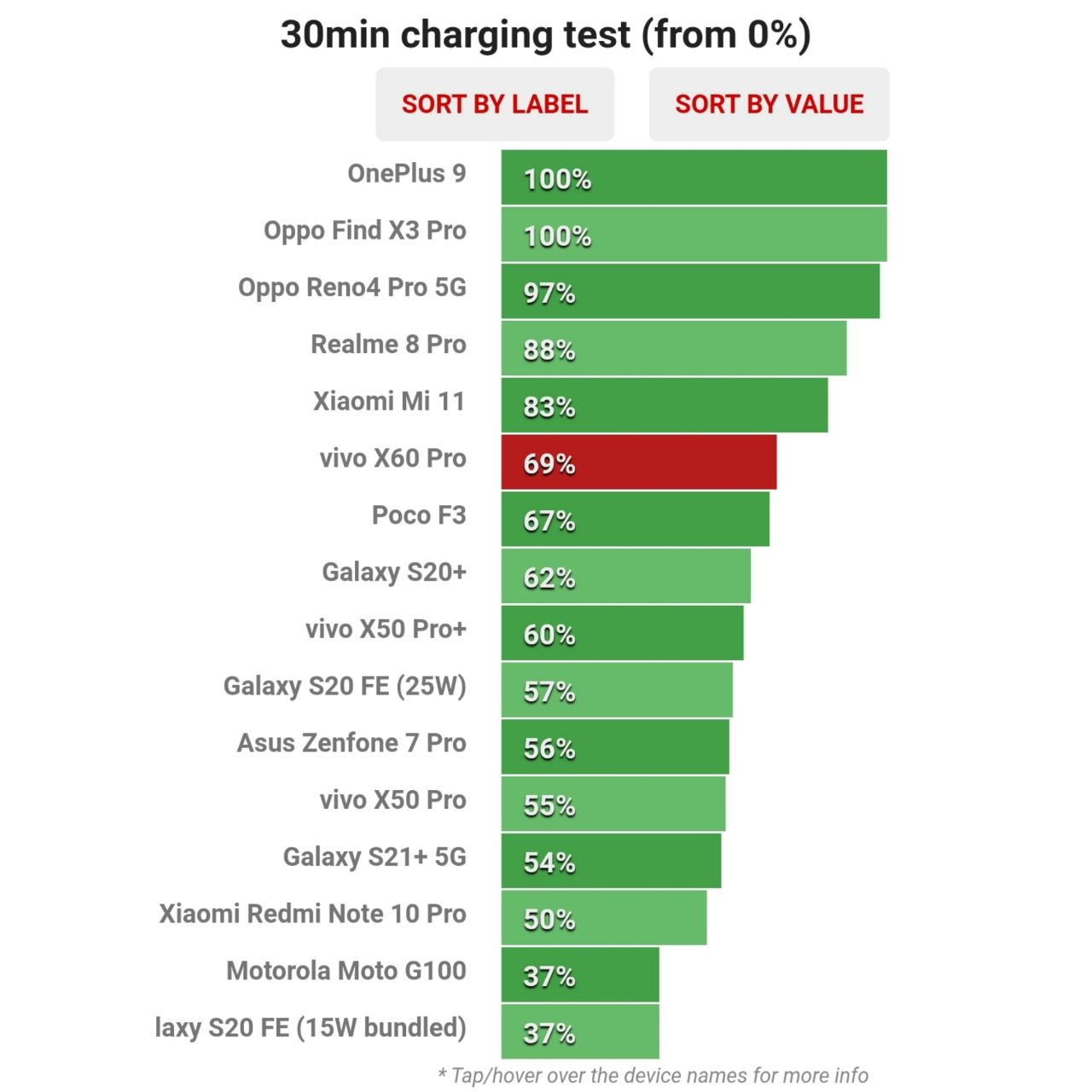 میزان ظرفیت شارژ شده باتری ویوو X60 Pro در نیم ساعت