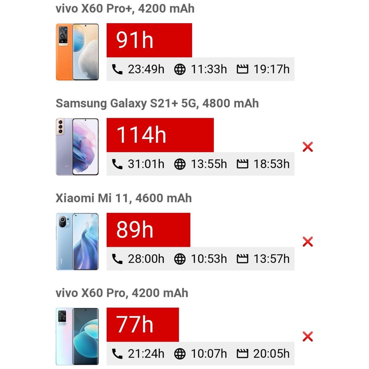 مقایسه عمر باتری Vivo X60 Pro Plus