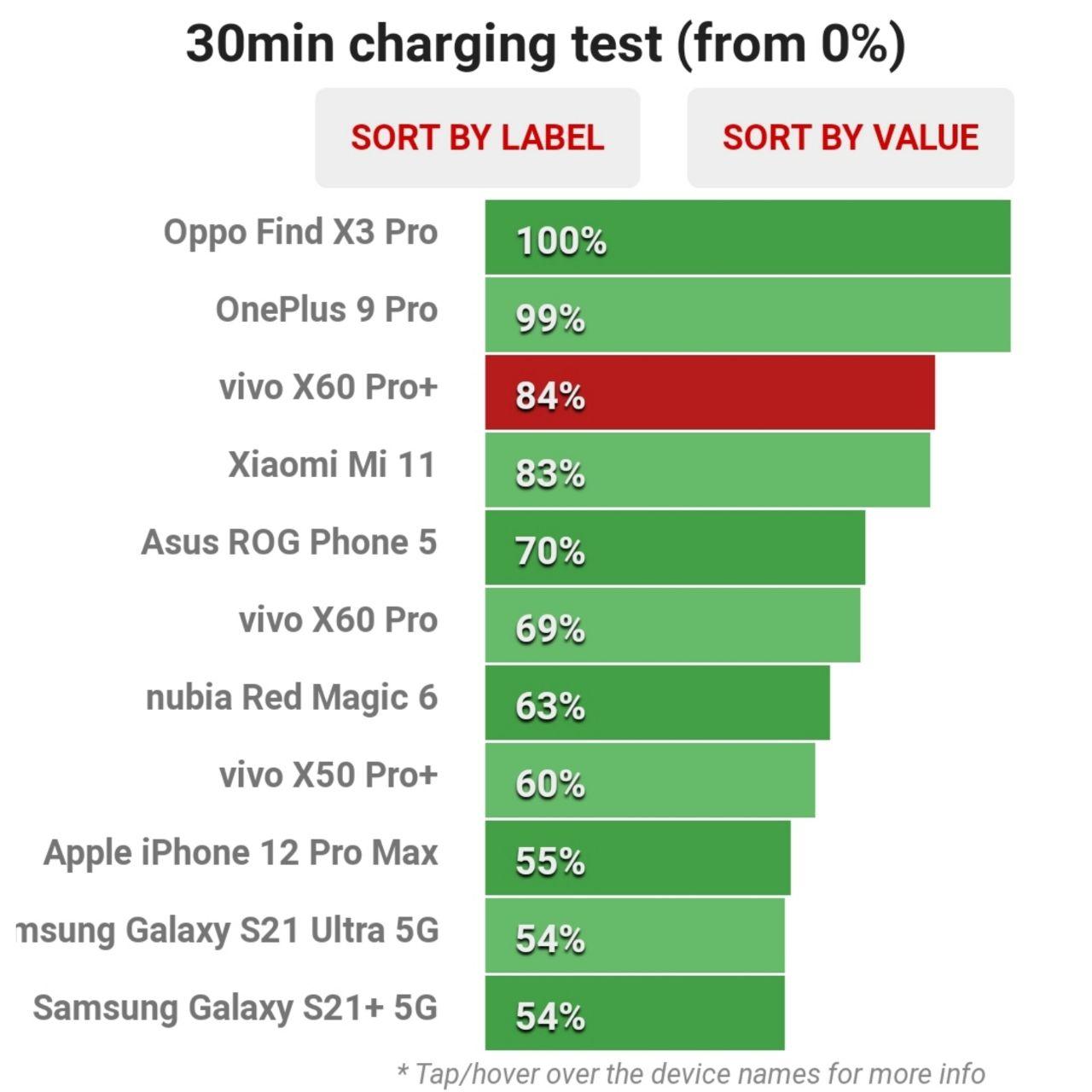میزان ظرفیت پر شده باتری در نیم ساعت