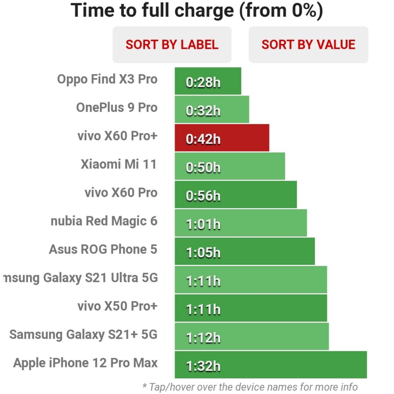 زمان شارژ کامل ویوو X60 Pro Plus