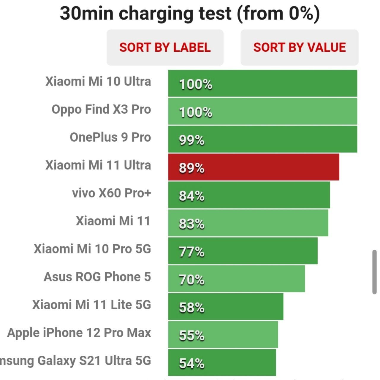 میزان ظرفیت شارژ شده باتری در نیم ساعت