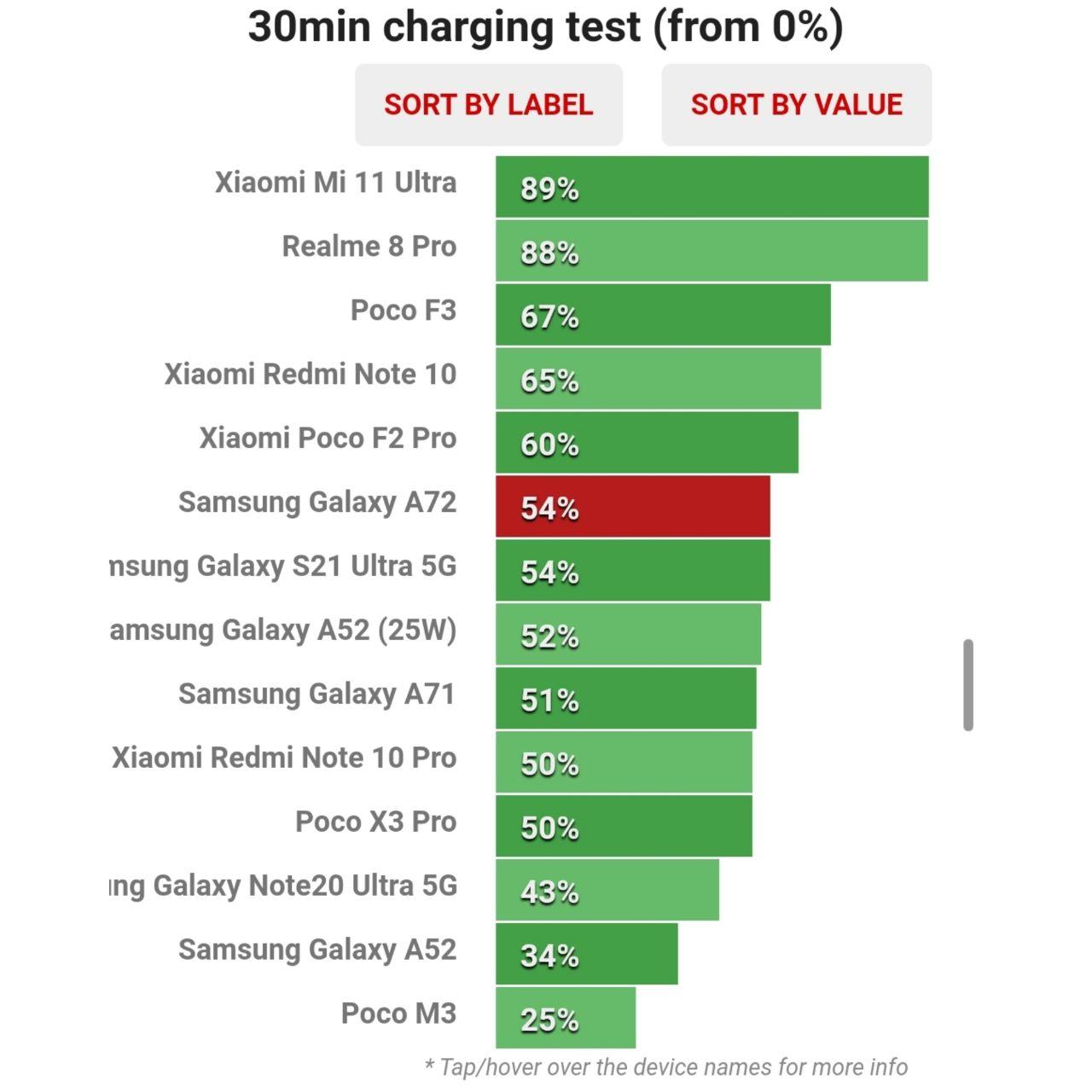ظرفیت باتری شارژ شده گلکسی A72 در نیم ساعت