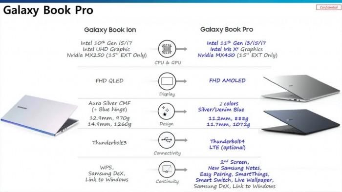 مشخصات Galaxy Book Pro