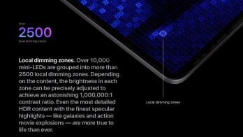 نمایشگر Mini-LED در آیپد پرو ۱۲.۹ اینچی