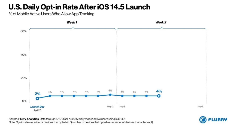 رهگیری کاربران ایالات متحده در iOS 14.5