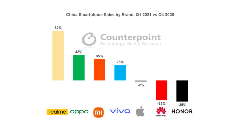 بازار موبایل چین چارک اول سال ۲۰۲۱
