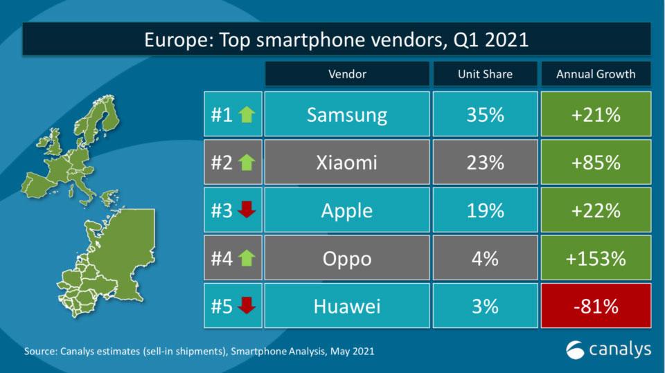 وضعیت چارک اول سال ۲۰۲۱ بازار موبایل اروپا