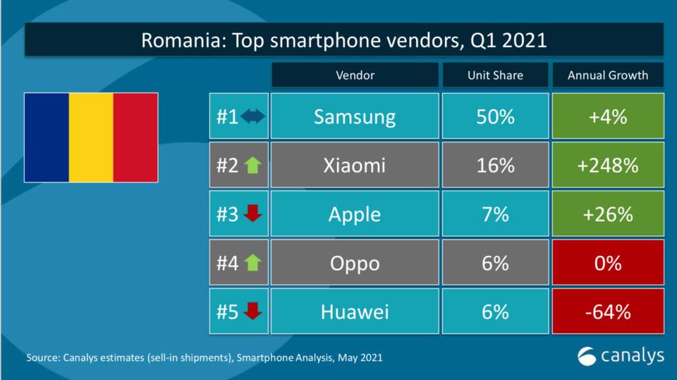 وضعیت چارک اول سال ۲۰۲۱ بازار موبایل رومانی
