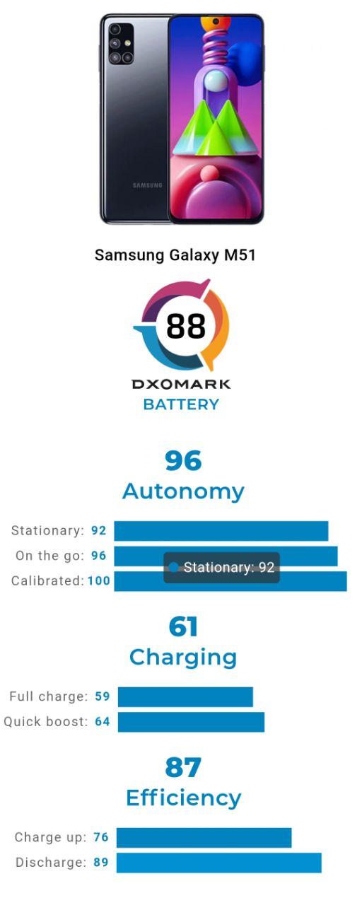ریز امتیاز DxO باتری گلکسی M51 سامسونگ