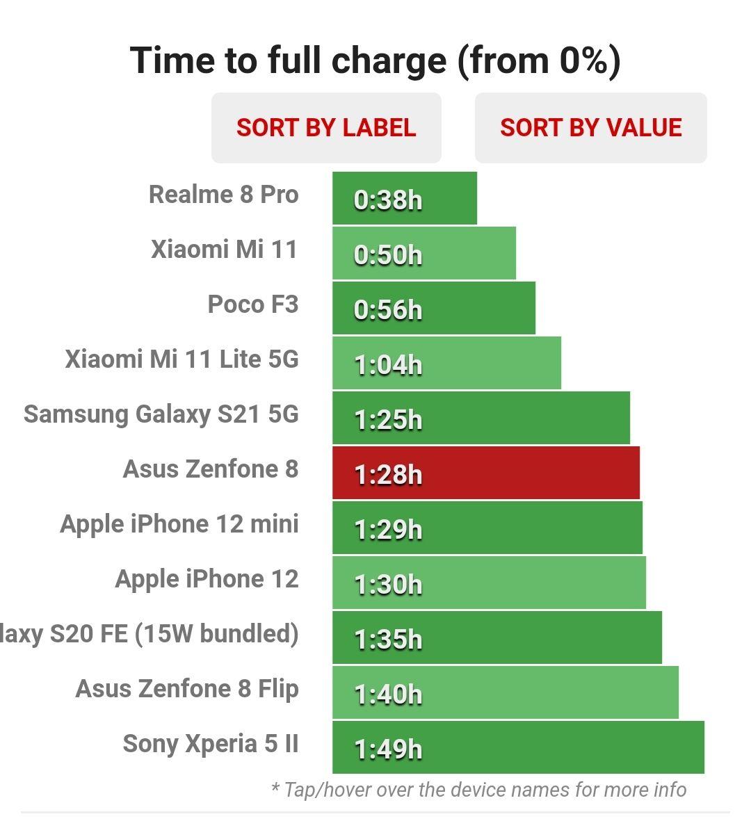 زمان تکمیل شارژ باتری Zenfone 8