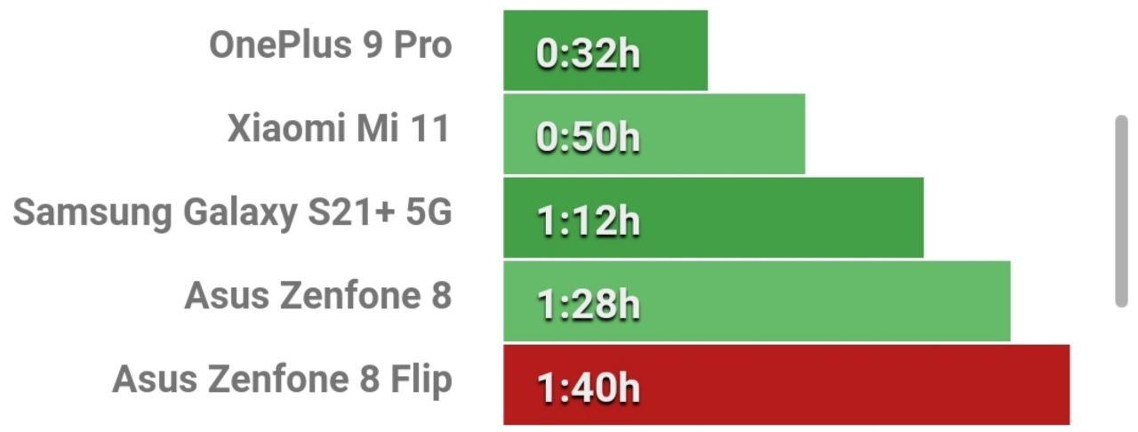 زمان تکمیل ظرفیت شارژ باتری Zenfone 8 Flip