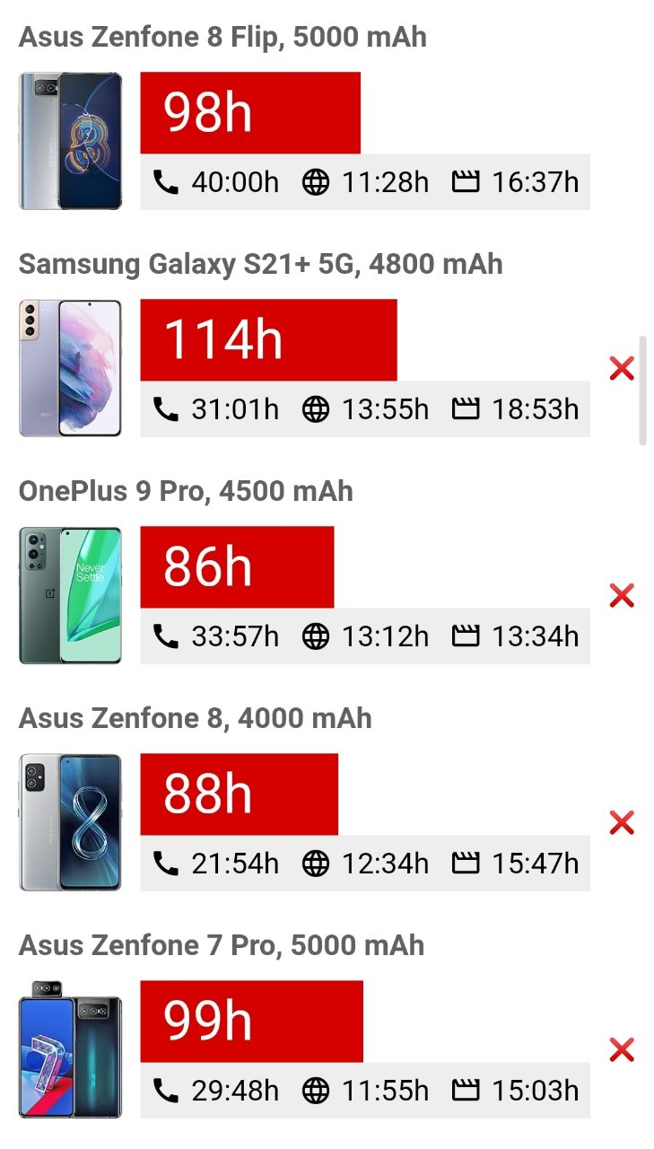 مقایسه عمر باتری Zenfone 8 Flip
