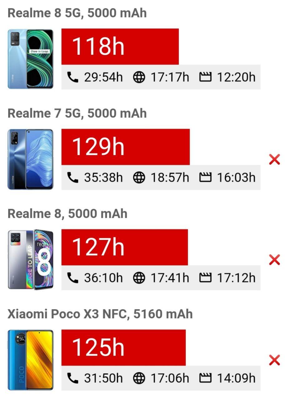 مقایسه عمر باتری ریلمی ٨ ۵جی با چند دستگاه دیگر