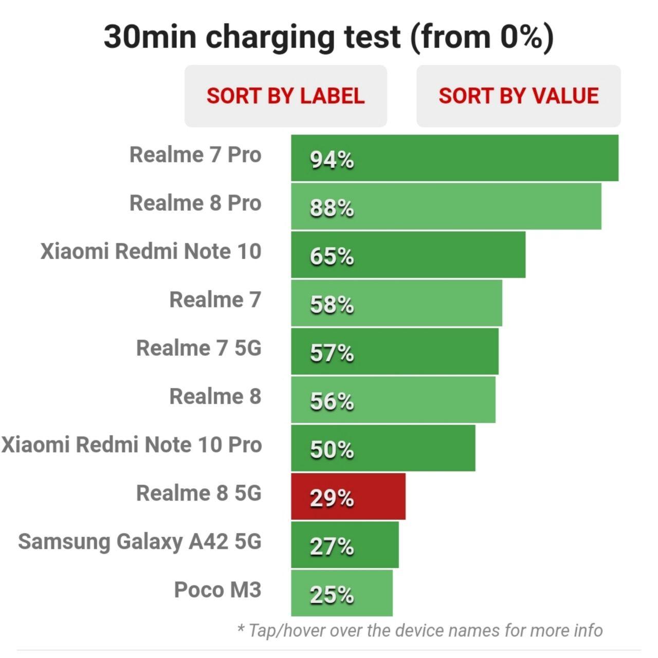 میزان ظرفیت شارژ شده باتری ریلمی ٨ نسخه ۵جی در نیم ساعت اولیه اتصال به شارژر