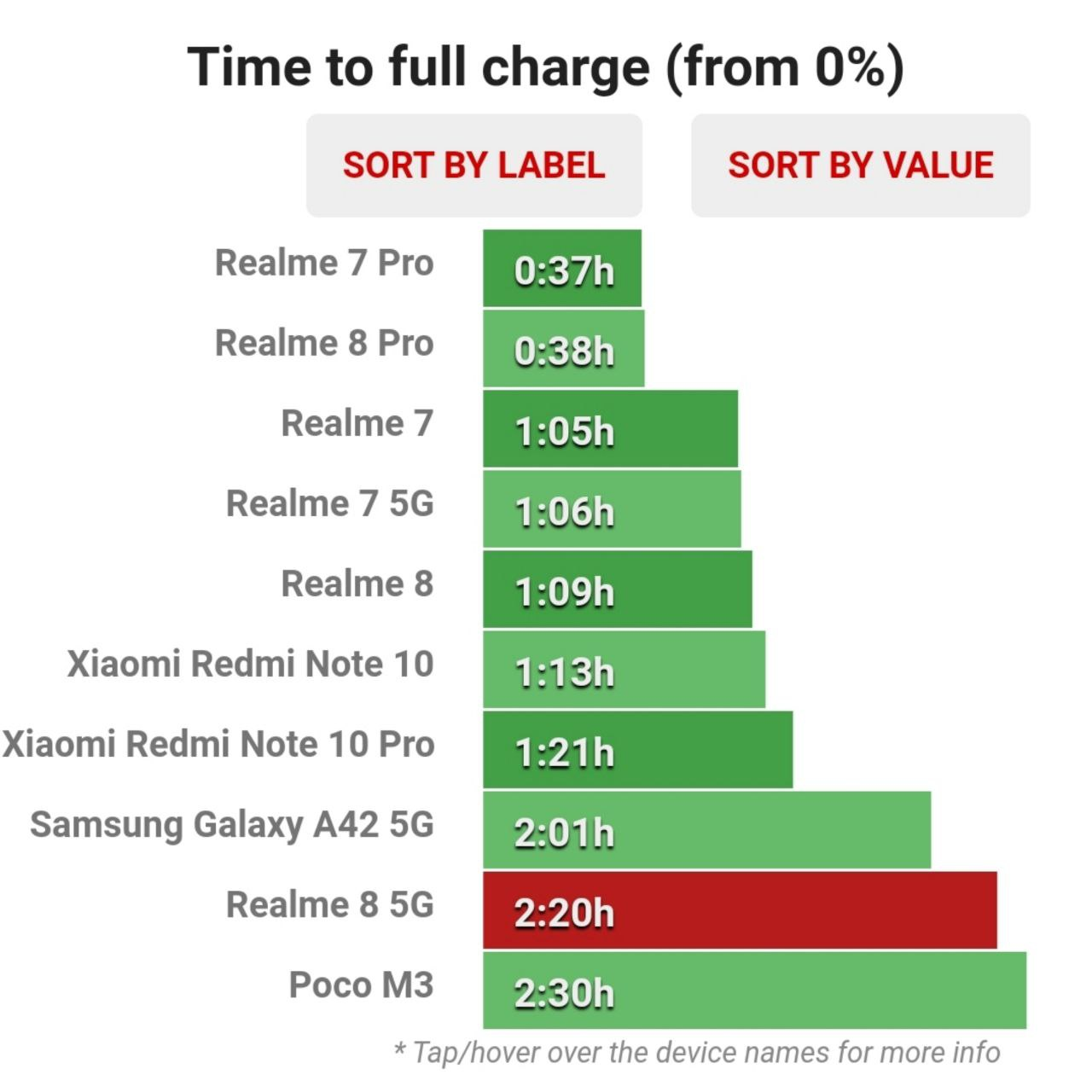 زمان تکمیل ظرفیت شارژ باتری Realme 8 5G