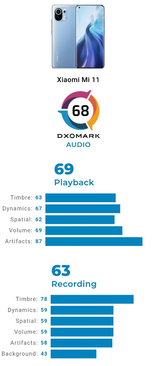 ریز امتیازات عملکرد صوتی Xiaomi Mi 11 در DxOMARK