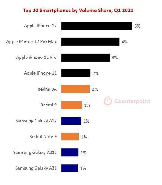 سهم فروش گوشیهای هوشمند در فصل اول سال ٢٠٢١ میلادی