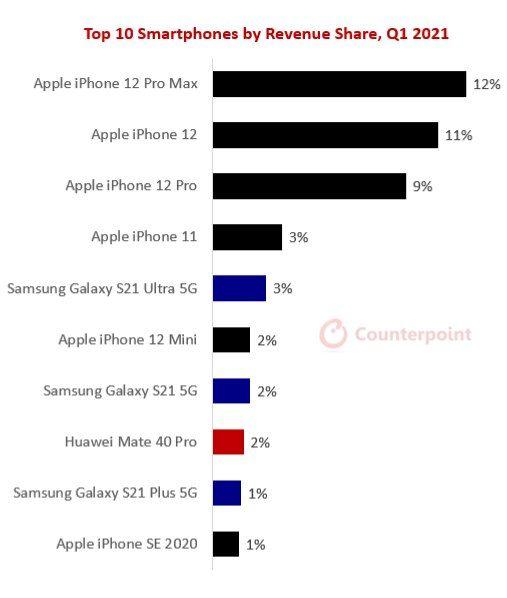 سهم درآمد از گوشیهای هوشمند در فصل اول سال ٢٠٢١ میلادی