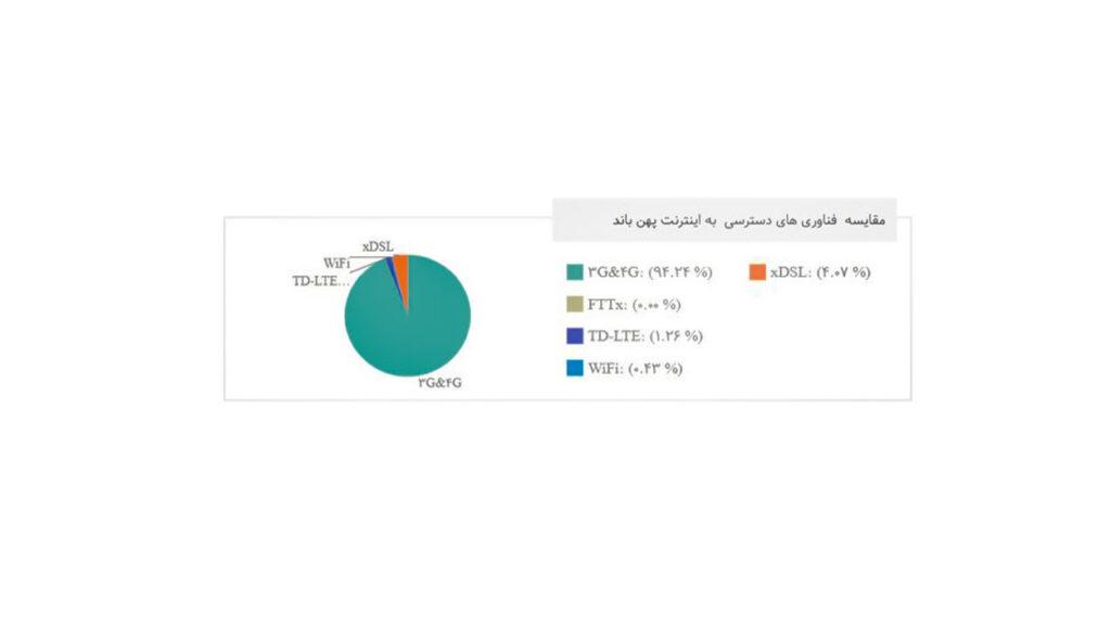 محبوبیت سرویس های اینترنت در ایران تا چارک آخر سال ۱۳۹۹