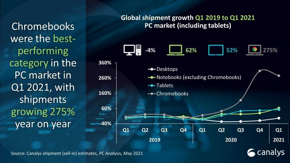 فروش کامپیوتر های کروم بوک در فصل اول ۲۰۲۱
