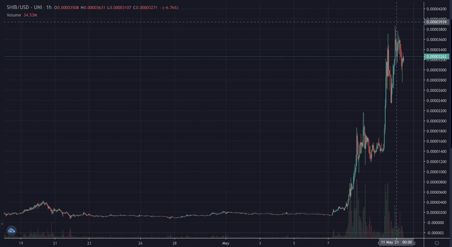 نمودار رمزارز شیبا