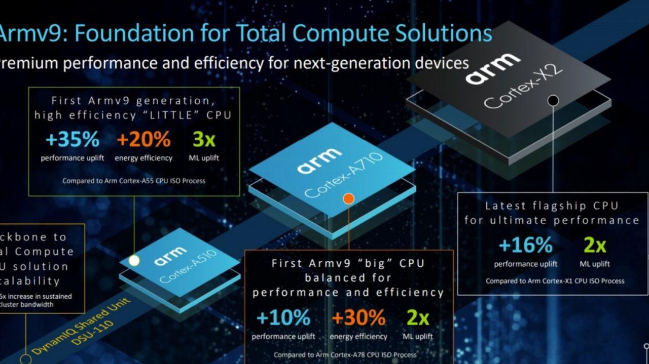 هسته Cortex-X2 و دیگر هستههای جدید پردازنده مرکزیهای آرم