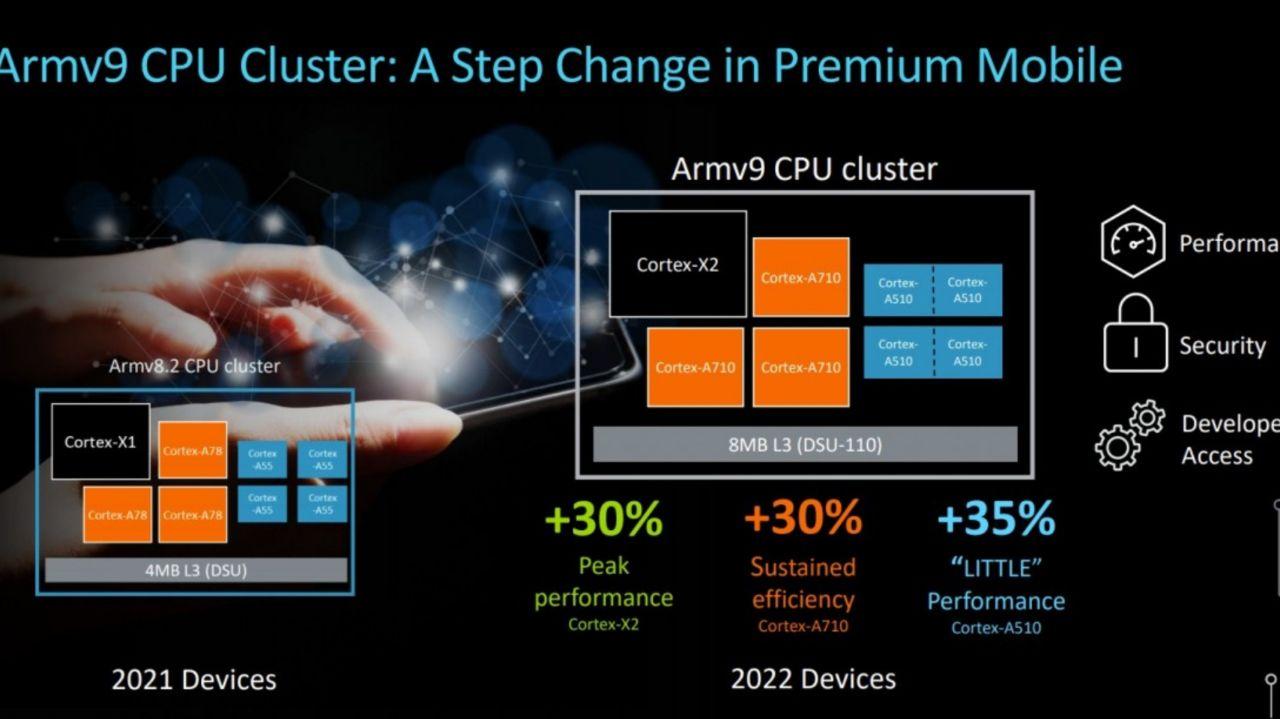 ترکیب کلاستر در پردازندههای مرکزی سال ٢٠٢٢