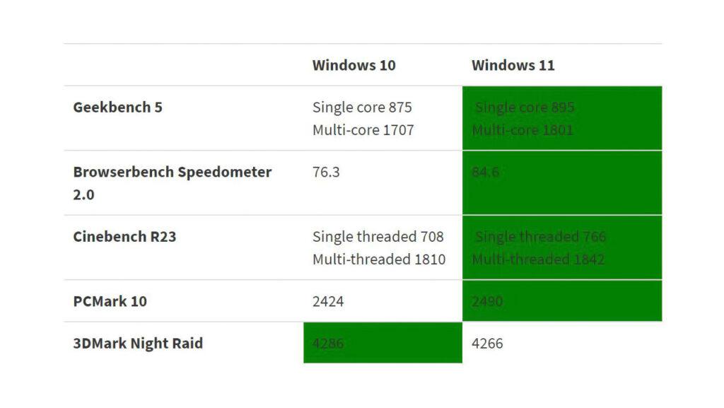 مقایسه بنچمارک Windows 11 با Windows 10