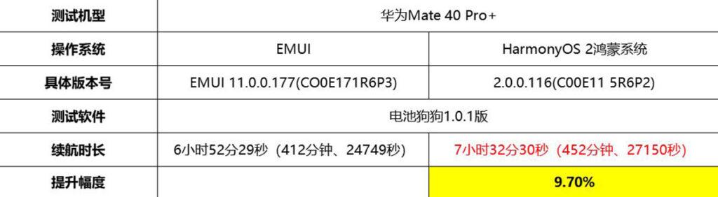 مقایسه باتری HarmonyOS و EMUI