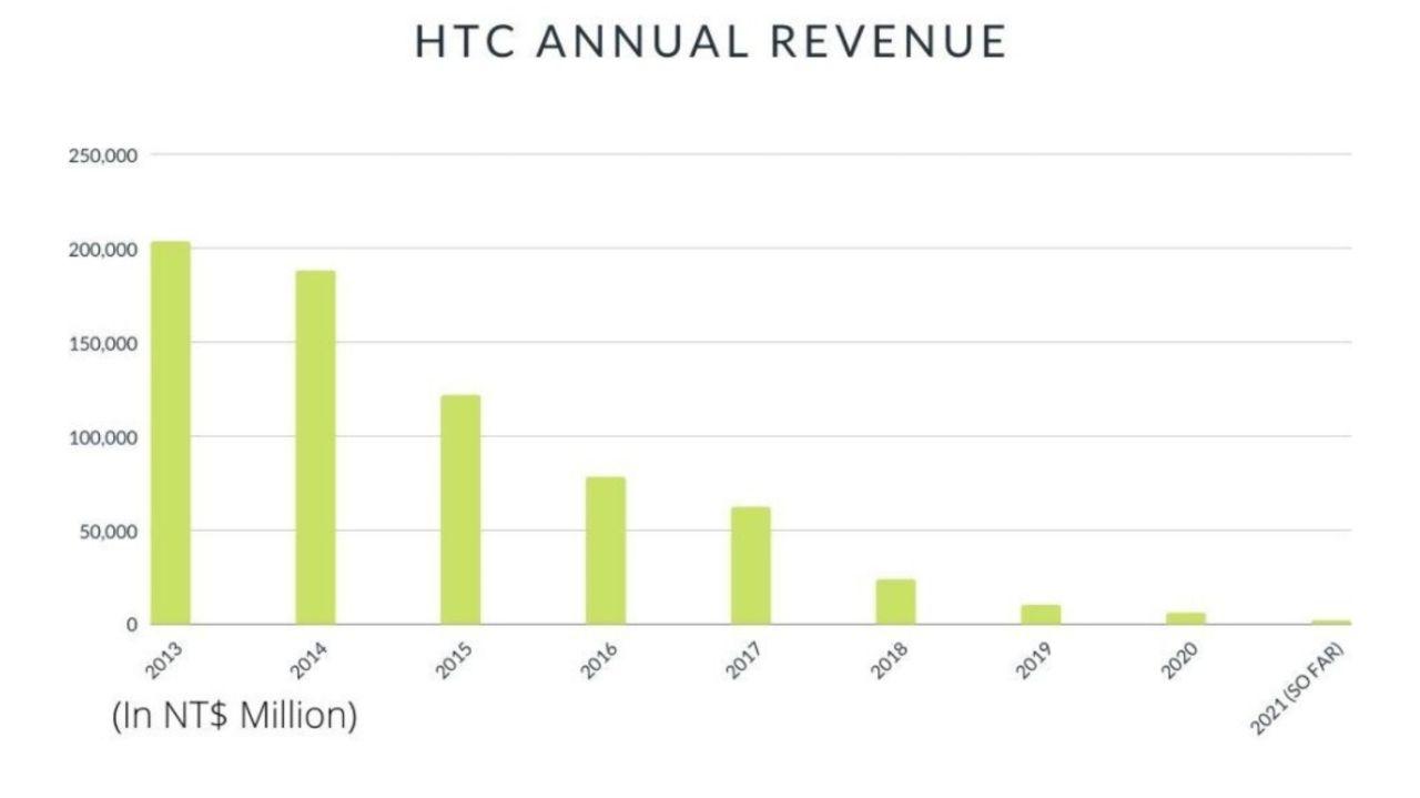 کاهش درآمد HTC