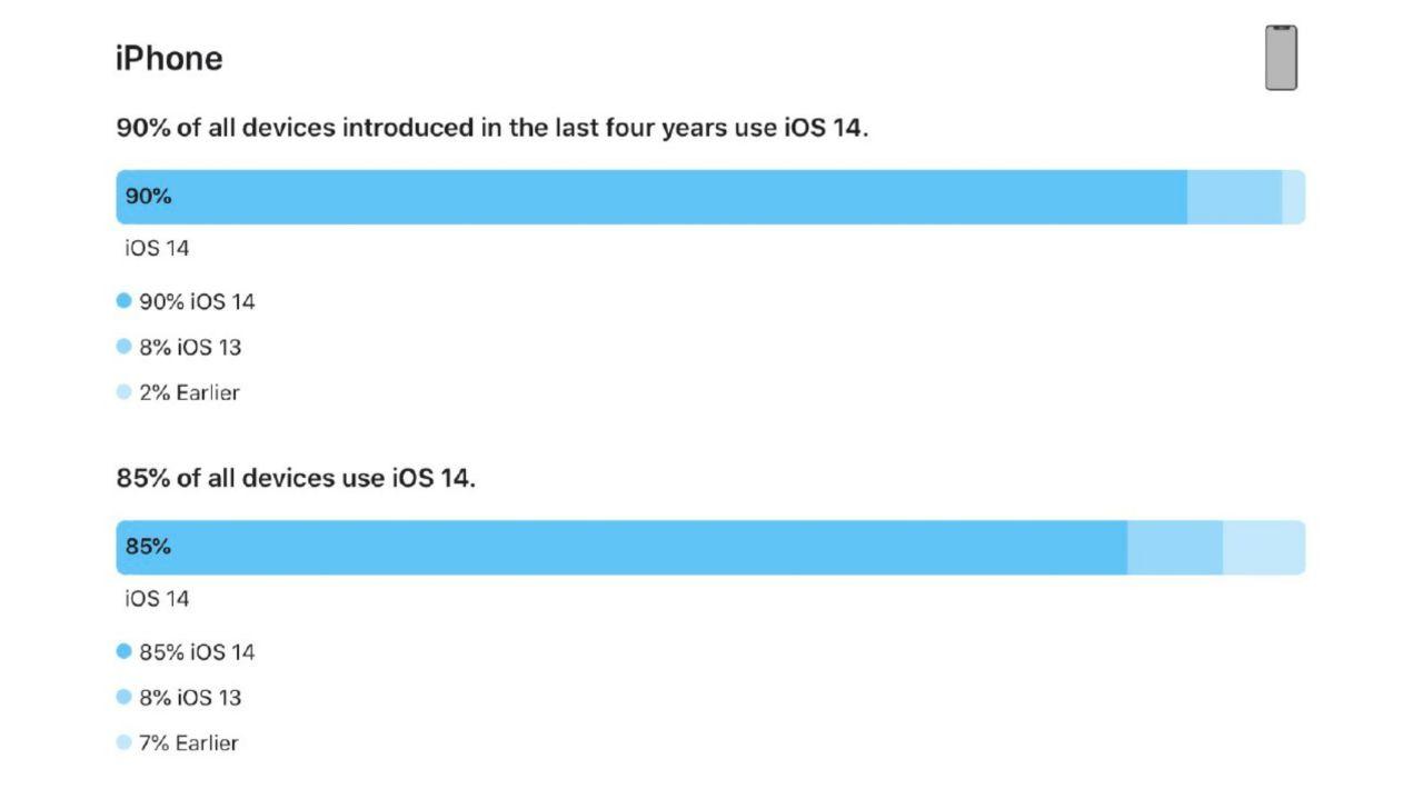 آمار دستگاههای مجهز به iOS 14 در بین آیفونها