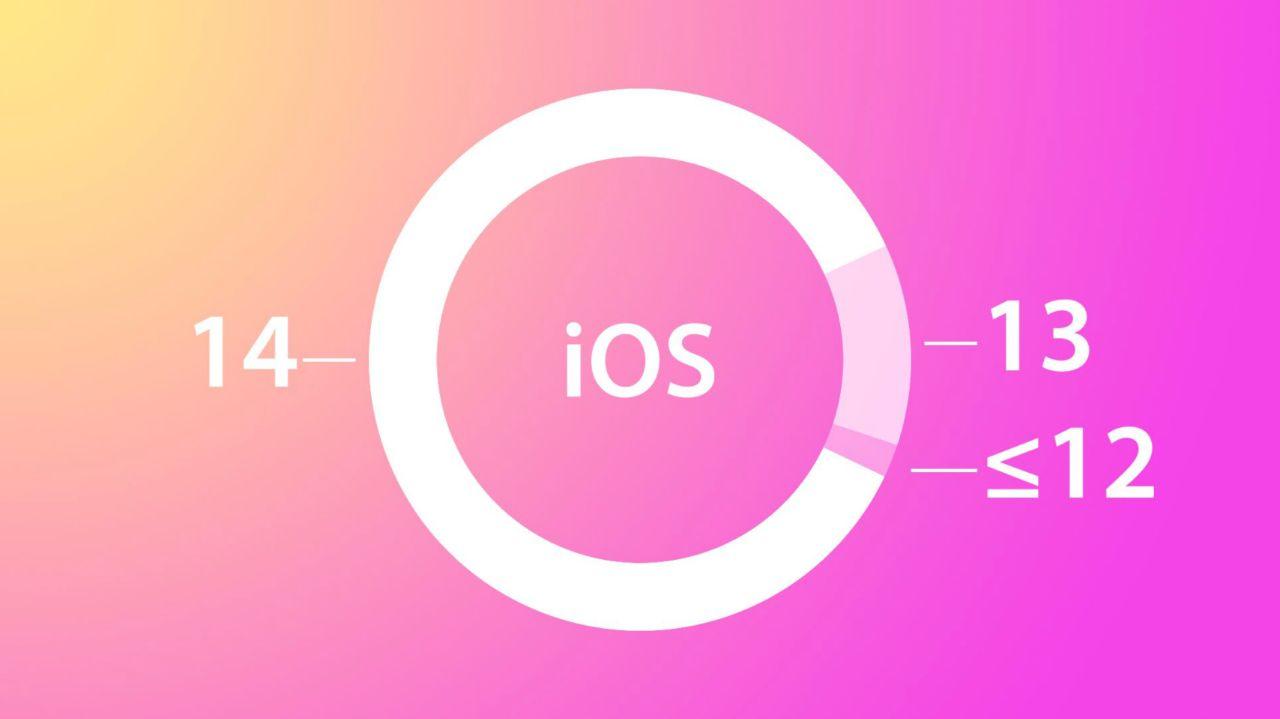 نصب iOS 14 هم اکنون بر روی ٩٠ درصد از آیفونهای ۴ سال گذشته انجام شده است