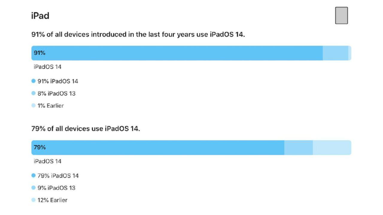 آمار دستگاههای مجهز به iPadOS 14 در بین آیپدها