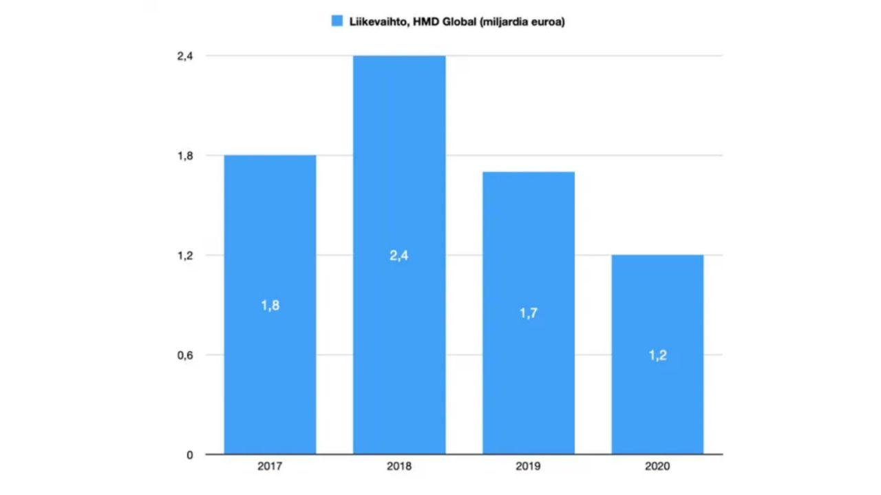 درآمد نوکیا از سال ٢٠١٧ تا سال ٢٠٢٠ میلادی (میلیارد دلار)