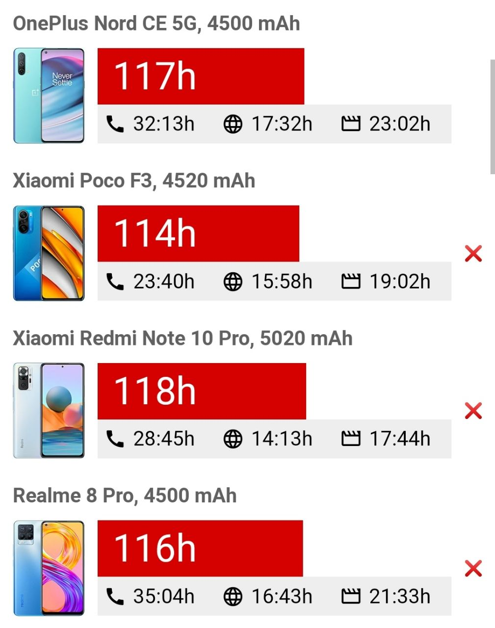 مقایسه عمر باتری OnePlus Nord CE 5G
