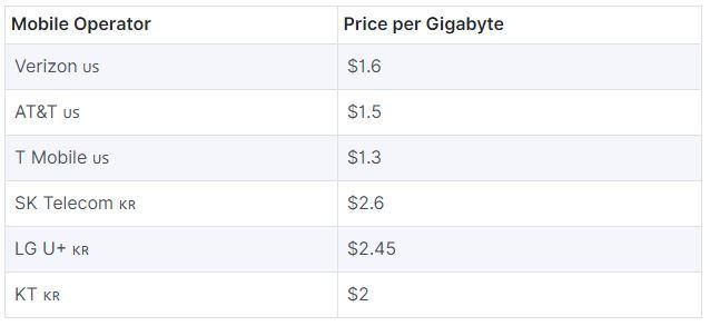 مقایسه قیمت هر گیگابایت اینترنت 5G کره جنوبی با امریکا