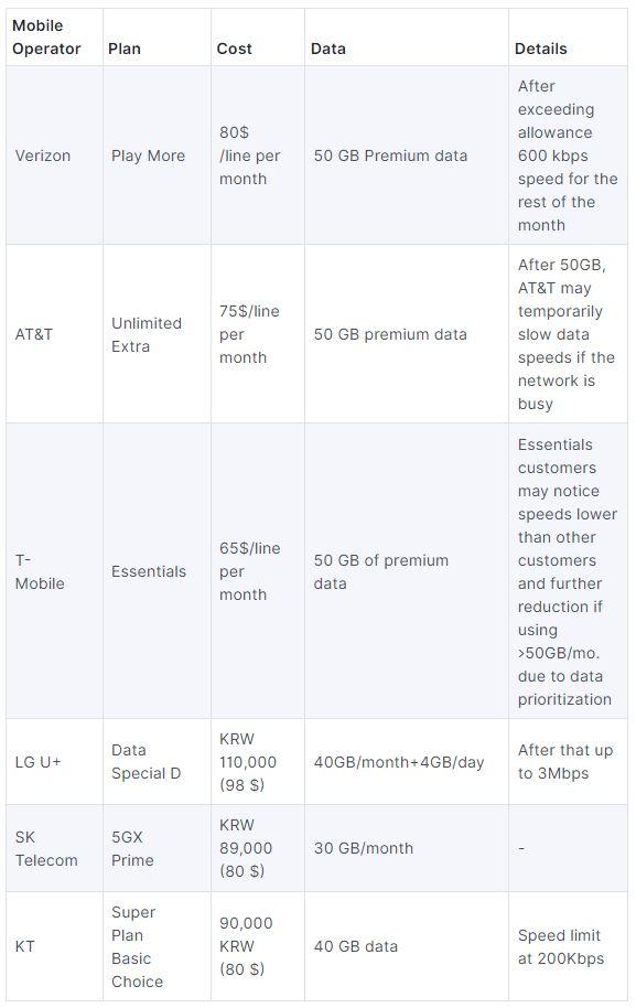 مقایسه طرح های اینترنت 5G کره جنوبی با امریکا
