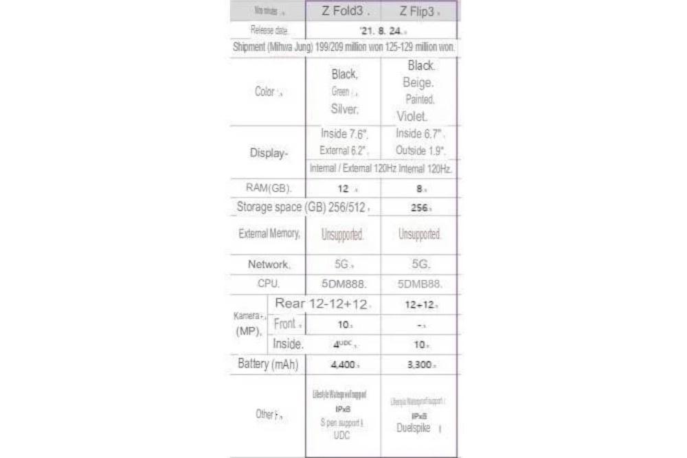 مشخصات کامل گلکسی زد فولد ۳ و زد فلیپ ۳