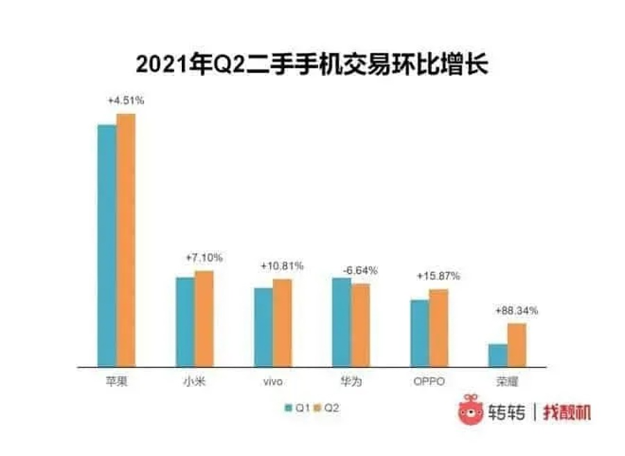 رشد فروش بازار گوشی دست دوم