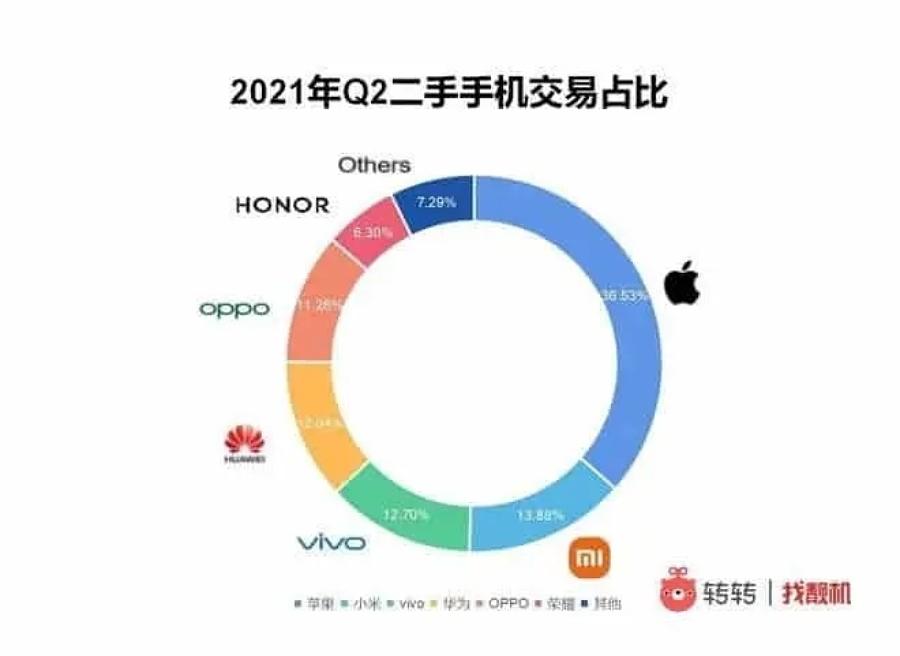 رشد بازار گوشی دست دوم و صدرنشینی اپل در آن