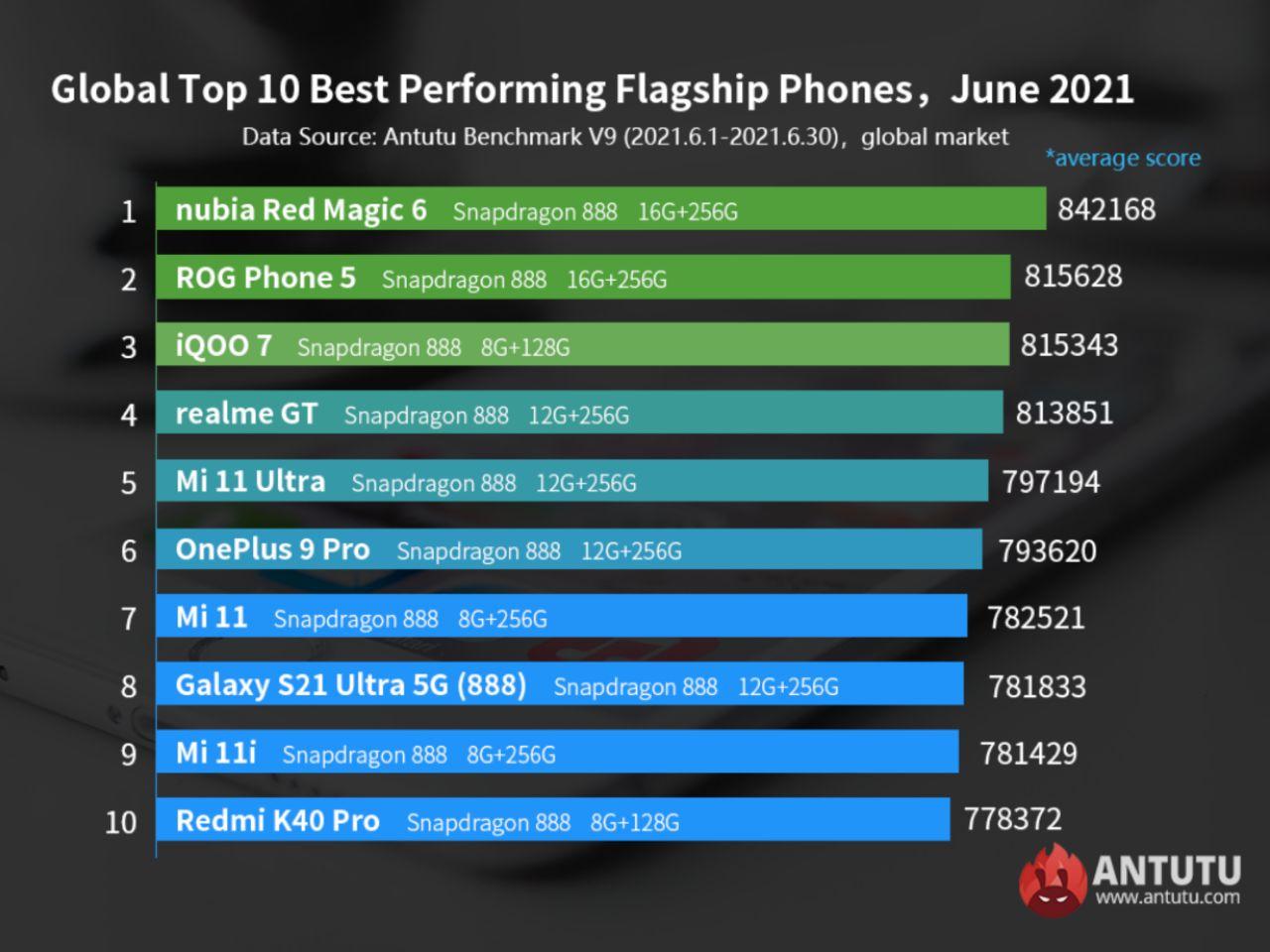 رده بندی قدرتمندترین گوشیهای اندرویدی بنچمارک انتوتو در ماه ژوئن